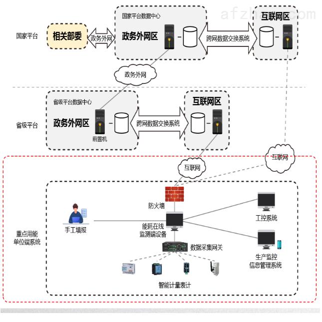 重点用能单位在线监测与数据上传系统