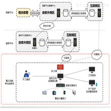 Acrel-7000工业能耗监测系统  在线监测平台
