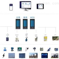 无锡市重点用能单位能耗在线监测系统
