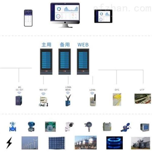 杭州市重点用能单位能耗在线监测系统