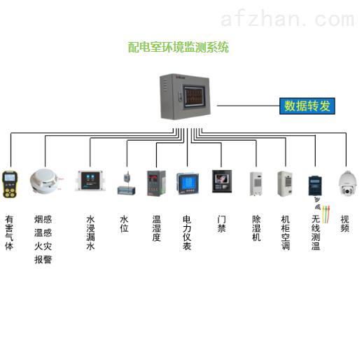 配电室综合监控 应用变电所、机房、箱变等