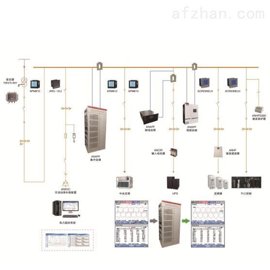 电能质量分析与治理系统 消除无功补偿问题