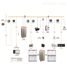 电能质量分析与治理系统 改善供电质量