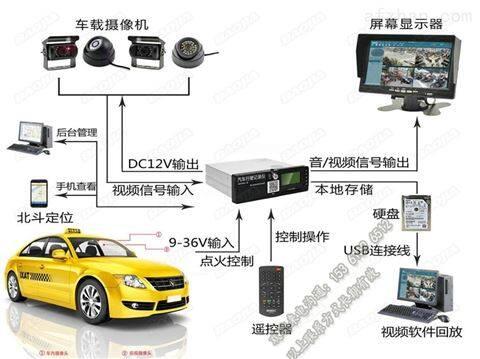 出租车|网约车手机GPS系统|电脑视频监控