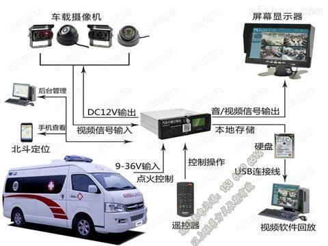 救护车视频监控设备_120车GPS定位系统终端