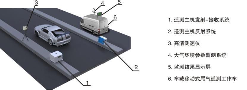 机动车尾气遥感监测系统原理概述