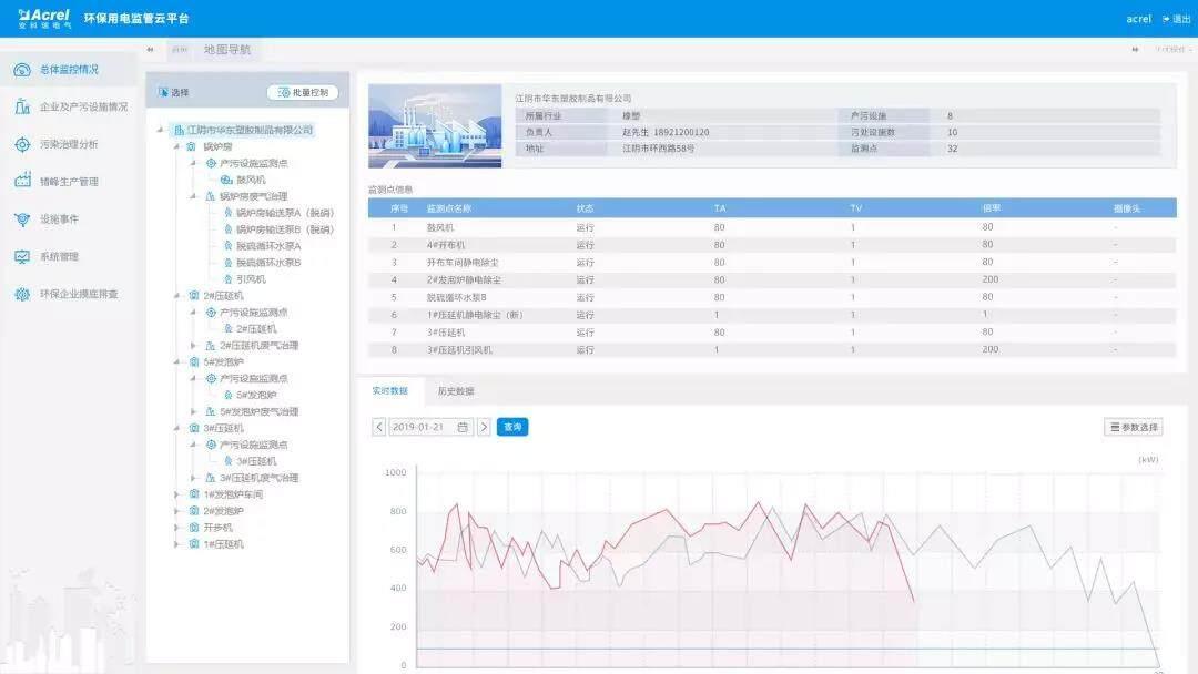 大气污染工况用电监控平台AcrelCloud-3000