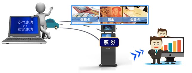 景区自助售取票机使用流程图