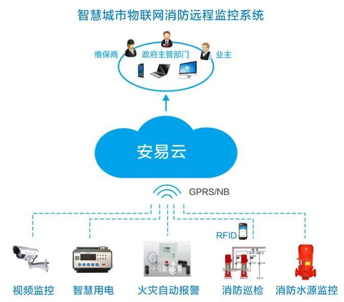 建设城市物联网消防远程监控系统