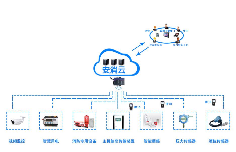 智慧消防物联网监测系统