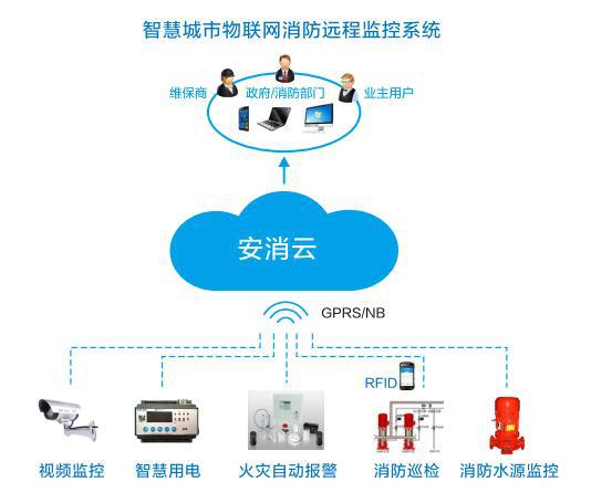 智慧消防物联网系统平台应用方案