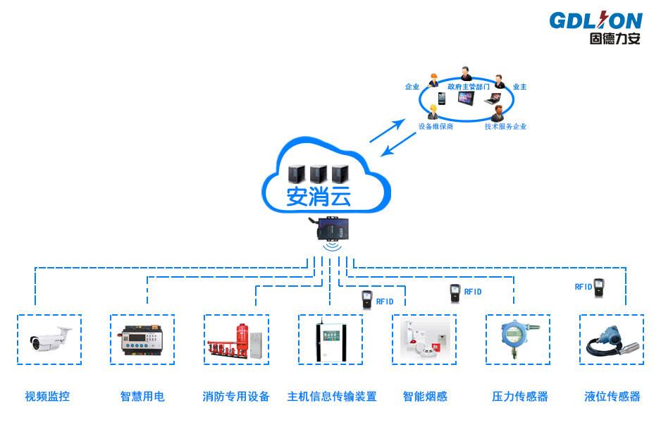 智慧消防物联网系统