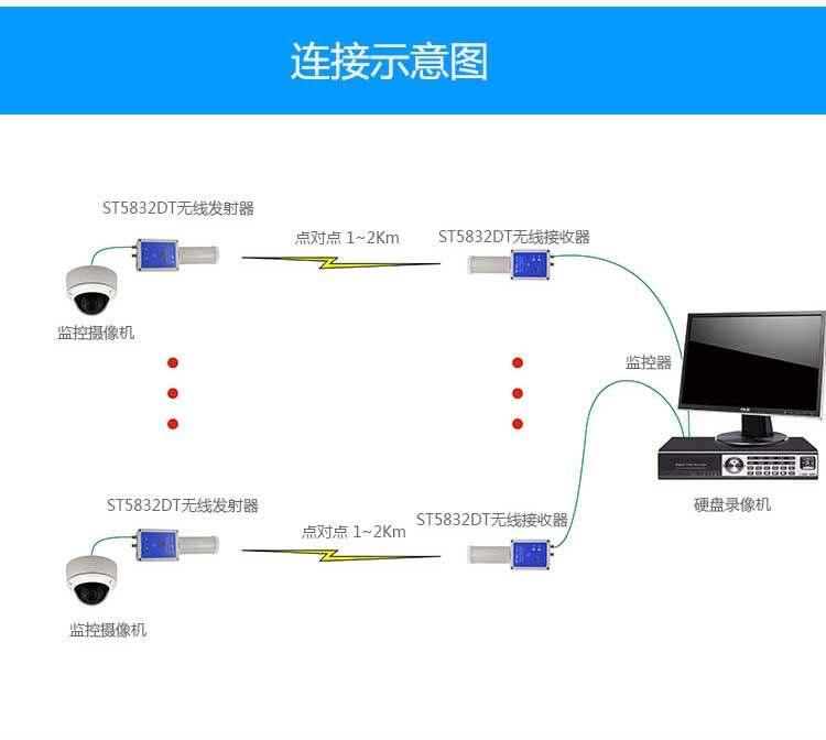 无线视频传输设备连接图