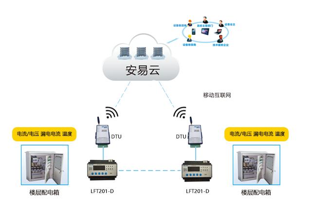 智慧式用电安全隐患监管服务系统架构