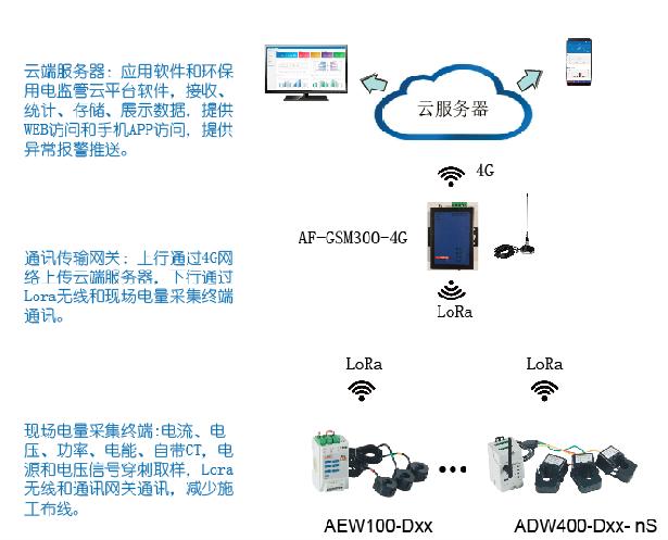 环保用电监管系统平台在河北省石家庄某电子科技有限公司的研究与应用