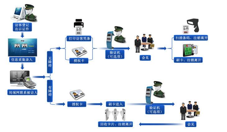 访客登记体机使用流程图